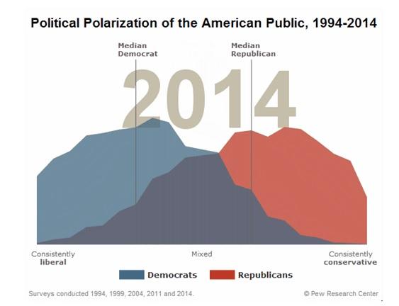 pew polarization