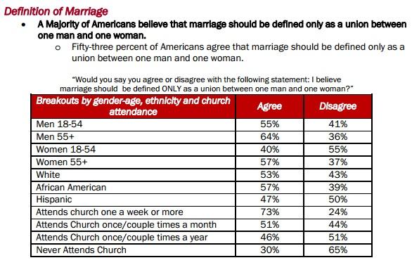 cap poll marriage