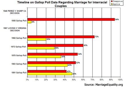 interracial marriage polls