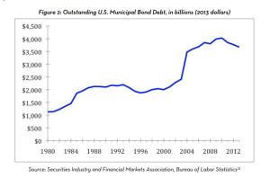 Municipal Debt