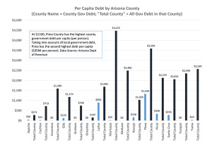 County debt