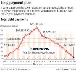 Pima County Bond Issue