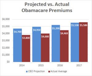 blog_cbo_obamacare_premiums_october_2016