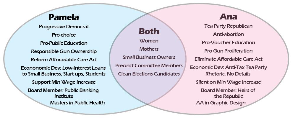 Pamela Powers Hannley & Ana Henderson Ven Diagram