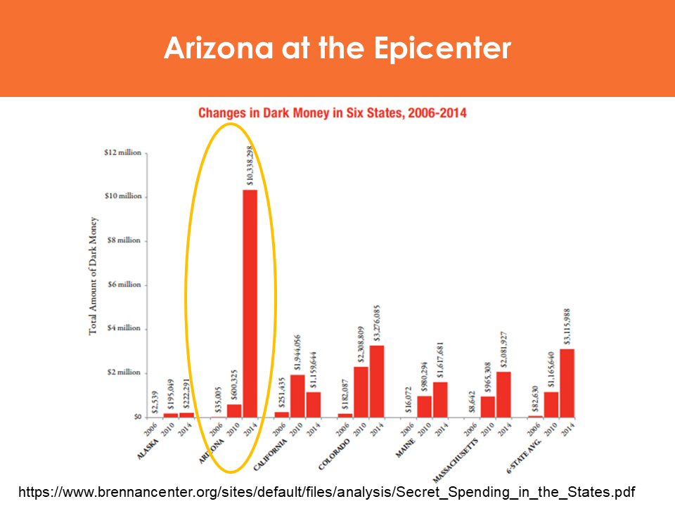 Arizona at dark money epicenter