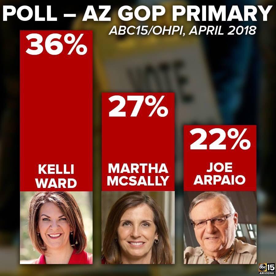 Poll of Kelly McSally Arpaio
