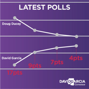 The Center for Latina/os and American Politics Research released a poll showing the Garcia-Ducey race has dropped to a 4-point margin.