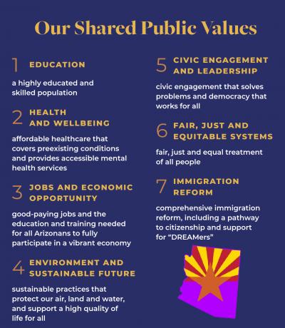 Arizona shared 7 public values